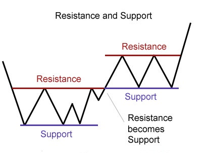 What does turncoat restistance mean on forex